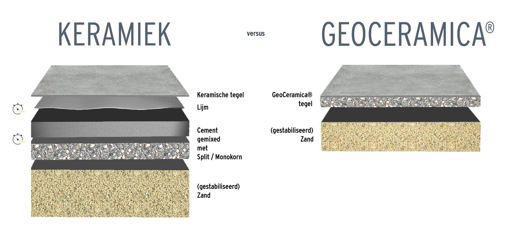 Keramiek vs GeoCeramica®