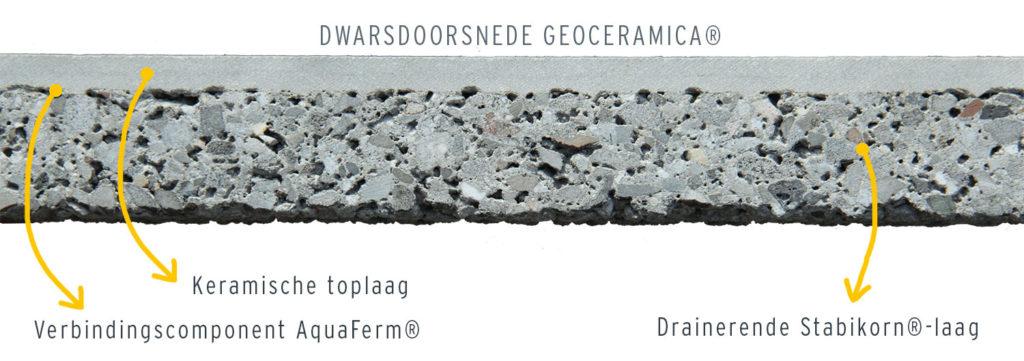 Dwarsdoorsnede GeoCeramica®